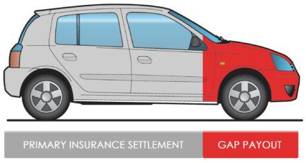 GAP Example Car